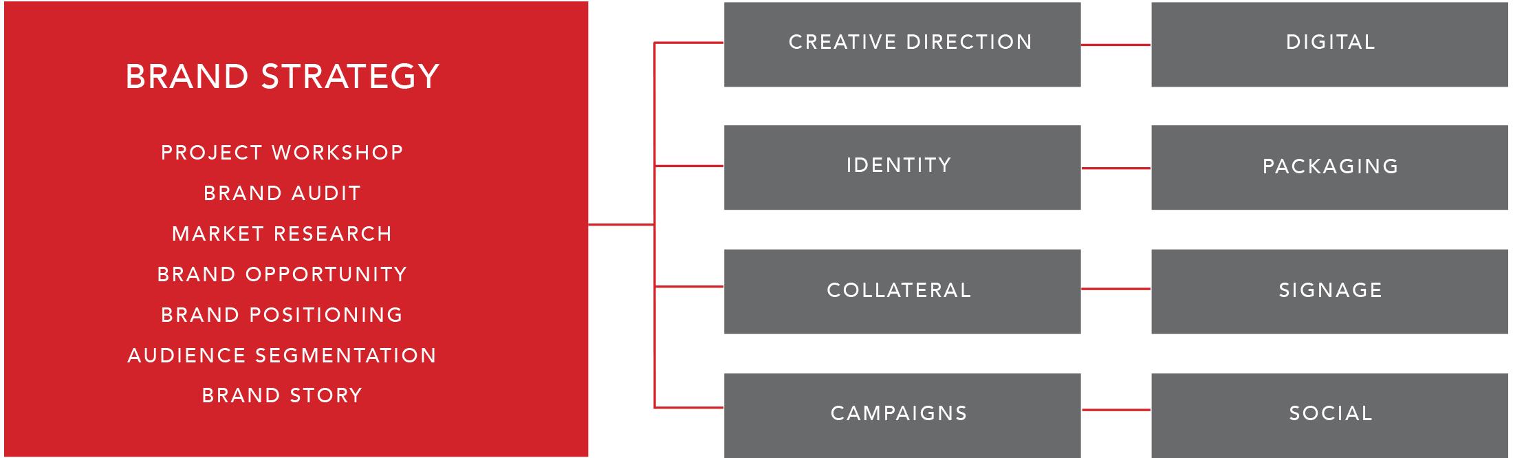 Logo The O Group - Luxury Brand Marketing and Creative Agency